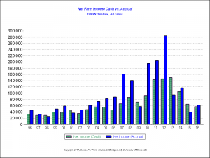 Net Farm Income Cash vs. Accrual, All Farms