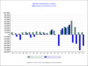 Net Farm Income Cash vs. Accrual, Low Profit Farms (Low 40%)