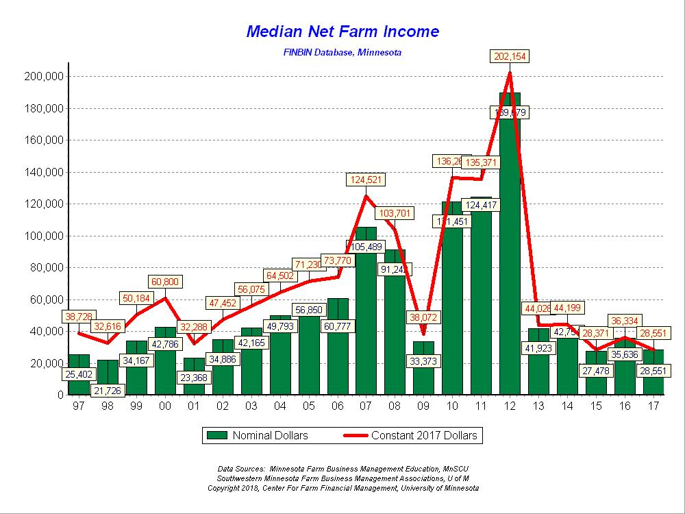 Median Net Farm Income for Minnesota farms in FINBIN - 2017 Data